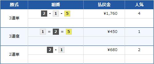 BP横浜開設12周年記念ルーキーシリーズ第22戦 優勝戦の3連単払戻金は