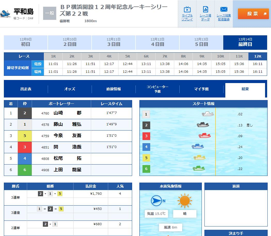 BP横浜開設12周年記念ルーキーシリーズ第22戦 優勝戦結果