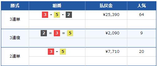 2019年グランプリ(賞金王決定戦)初日トライアル1st 12R 3連単払戻金は25,390円 ナイター 住之江競艇場