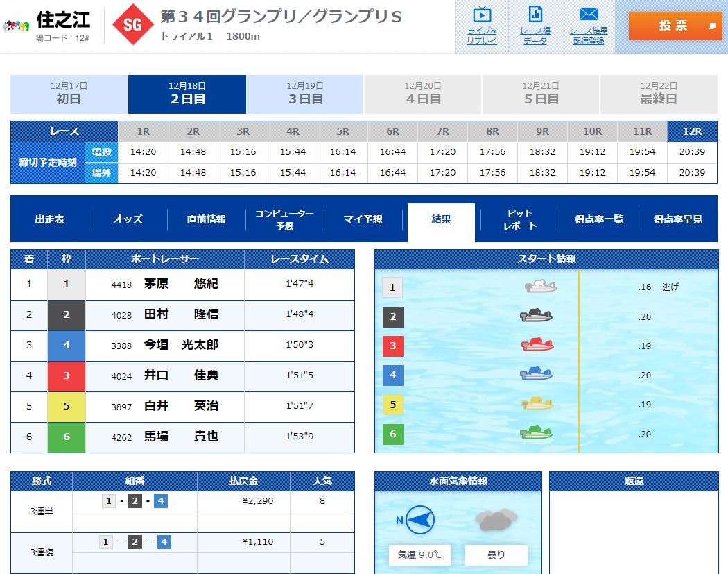 2019年グランプリ(賞金王決定戦)2日日トライアル1st 11R ナイター 住之江競艇場