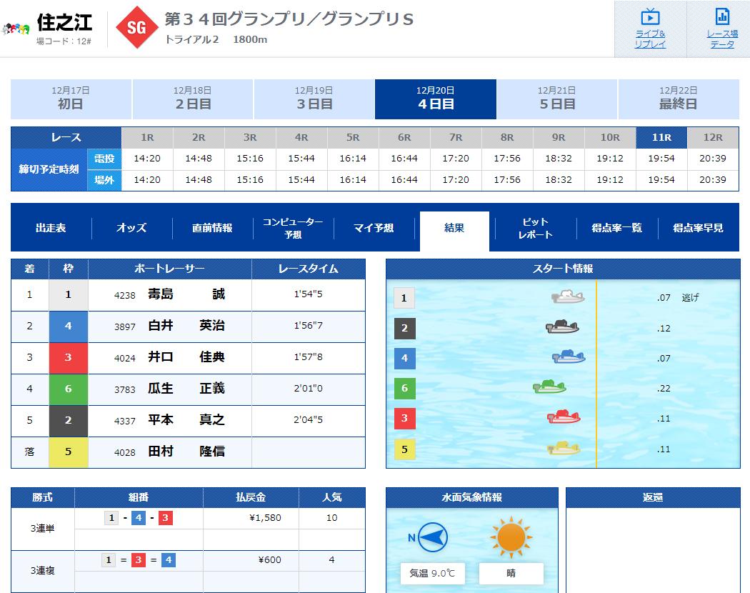 2019年グランプリ(賞金王決定戦)トライアル2nd2日目11R レース結果 ナイター 住之江競艇場