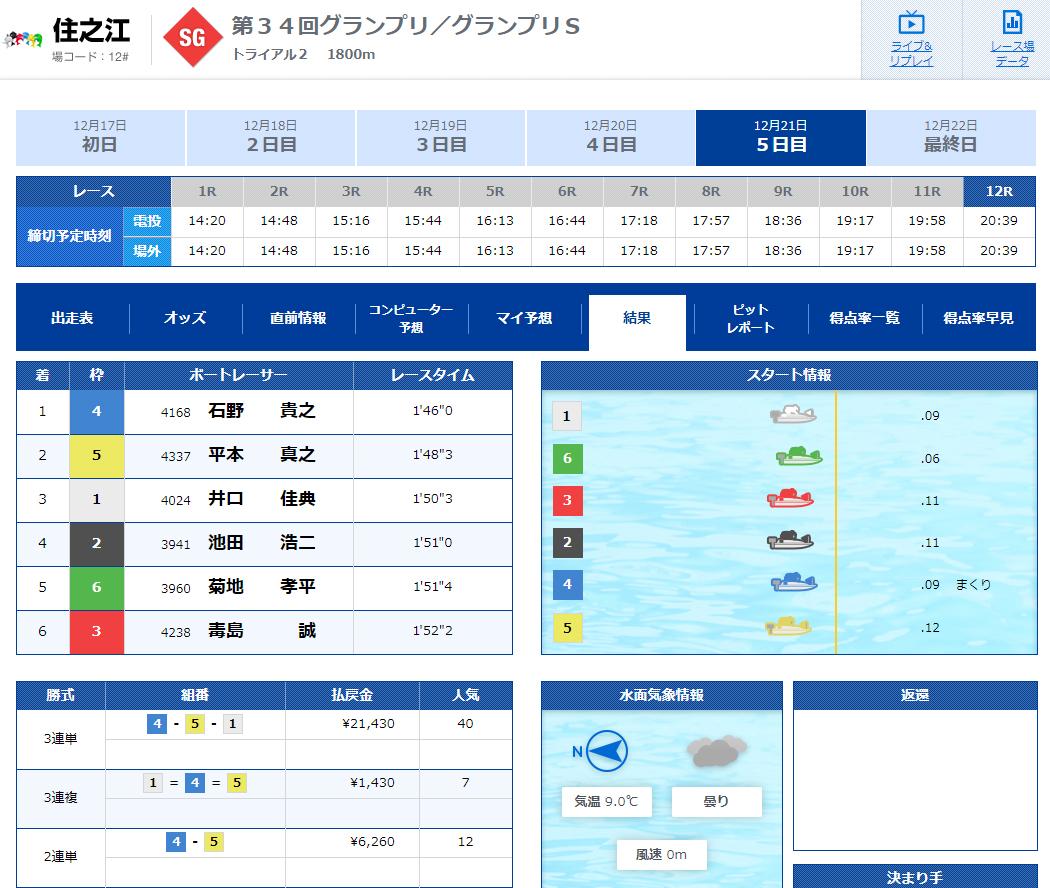 2019年グランプリ(賞金王決定戦)トライアル2nd3日目12R結果 ナイター 住之江競艇場