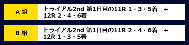 2019年グランプリ(賞金王決定戦)トライアル2nd2日目枠番抽選A組・B組 ナイター 住之江競艇場
