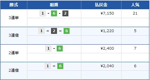 G1海の王者決定戦 優勝戦 3連単の払戻金は7,150円(21番人気) ボートレース大村