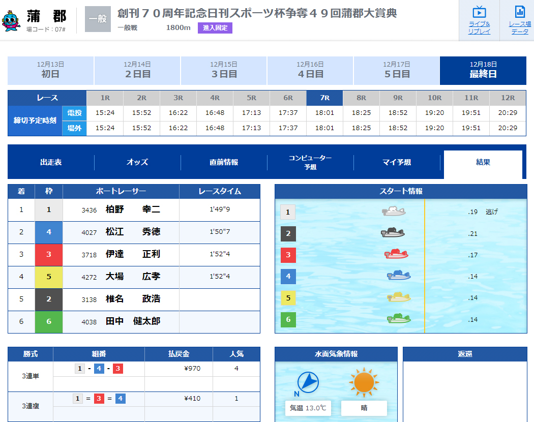 競艇LINER(競艇ライナー) 優良競艇予想サイトの口コミ検証や無料情報の予想結果も公開中 2019年12月18日BLACK(ブラック) 1レース目結果