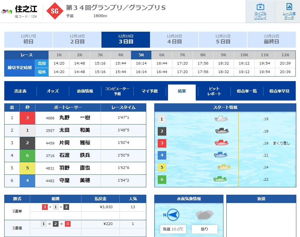 V-MAX(ブイマックス) 優良競艇予想サイトの口コミ検証や無料情報の予想結果も公開中 2019年12月19日『HIGH×RACE』コロガシ結果