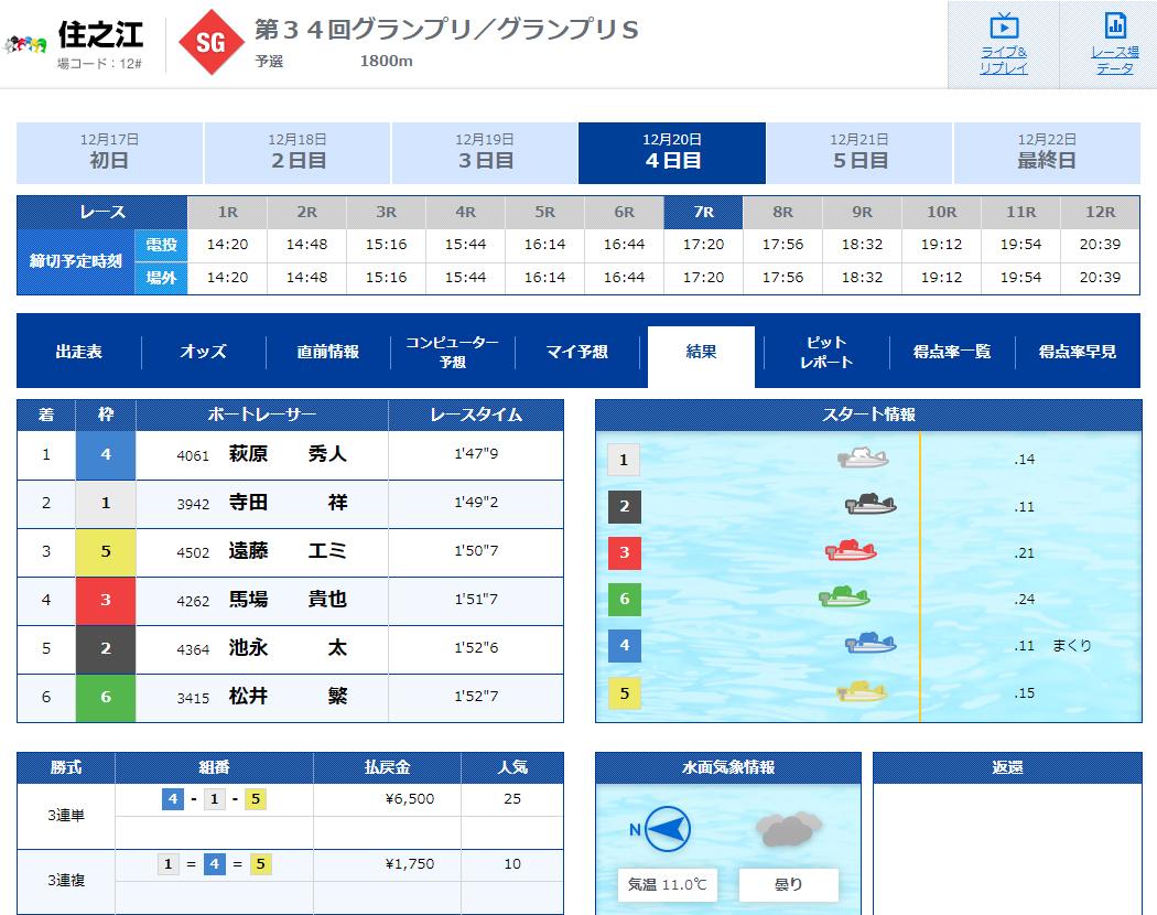 競艇LINER(競艇ライナー) 優良競艇予想サイトの口コミ検証や無料情報の予想結果も公開中 2019年12月20日『グランプリ』1レース目結果