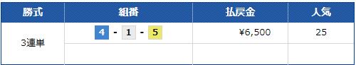 競艇LINER(競艇ライナー) 優良競艇予想サイトの口コミ検証や無料情報の予想結果も公開中 2019年12月20日『グランプリ』1レース目3連単払戻し