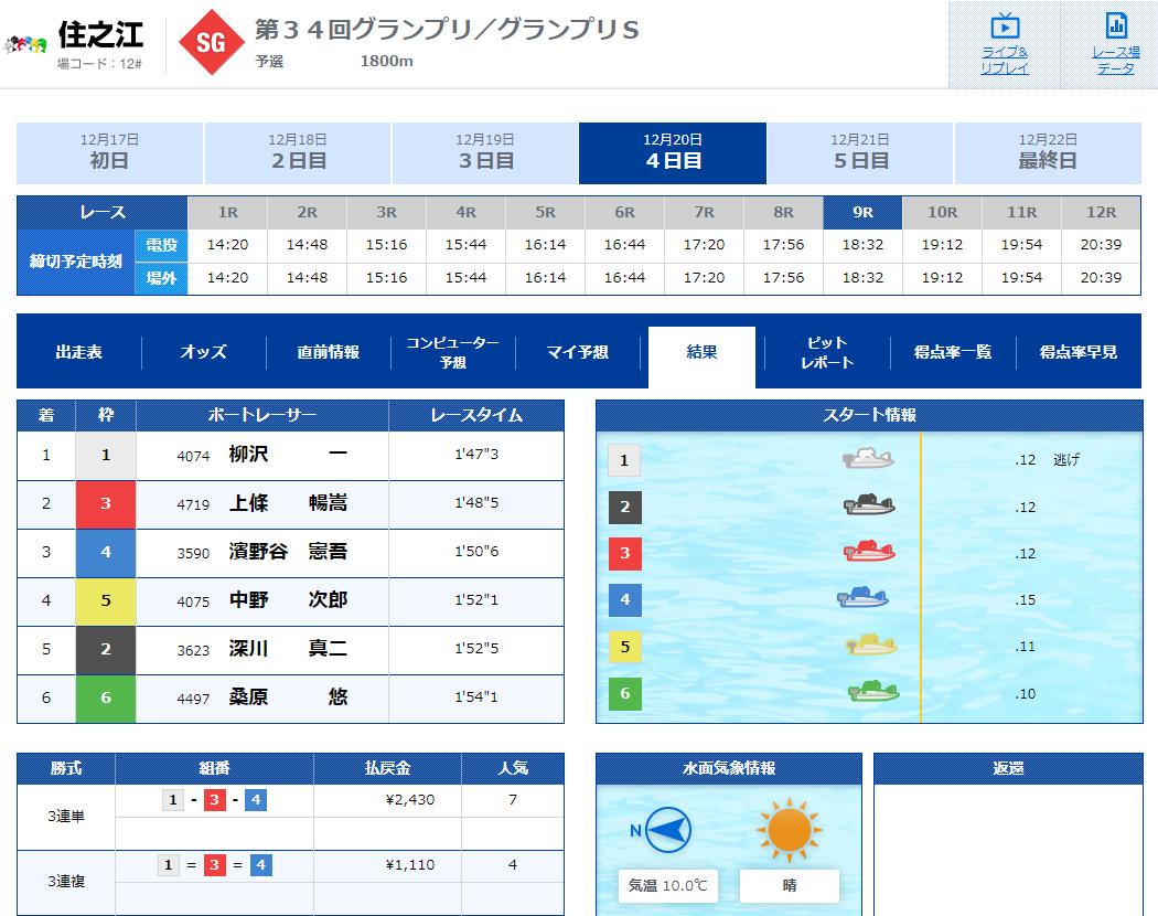 競艇LINER(競艇ライナー) 優良競艇予想サイトの口コミ検証や無料情報の予想結果も公開中 2019年12月20日『グランプリ』コロガシ結果