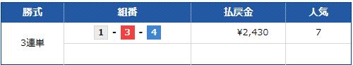 競艇LINER(競艇ライナー) 優良競艇予想サイトの口コミ検証や無料情報の予想結果も公開中 2019年12月20日『グランプリ』コロガシ3連単払戻し