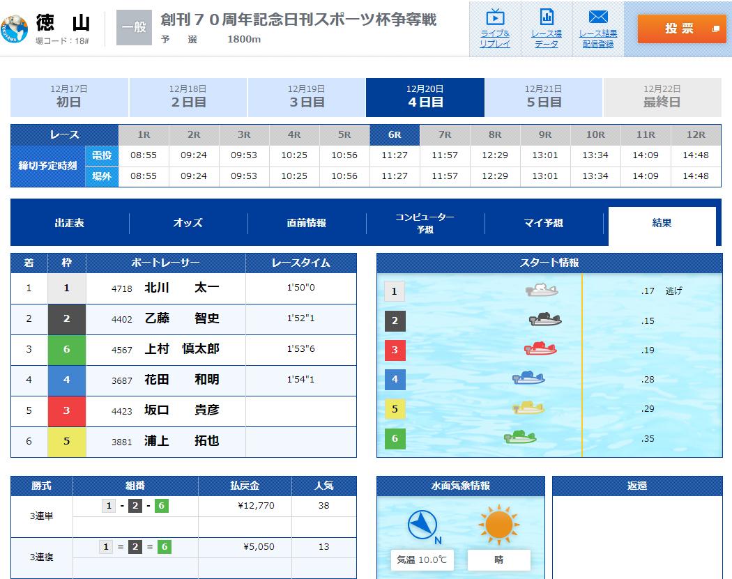 悪徳 競艇道(きょうていどう) 競艇予想サイトの口コミ検証や無料情報の予想結果も公開中 12月20日の無料情報(デイ)1レース目結果不的中