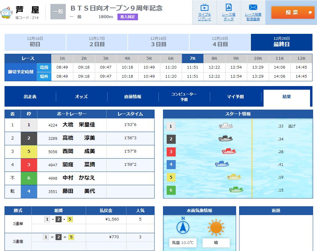 悪徳 競艇道(きょうていどう) 競艇予想サイトの口コミ検証や無料情報の予想結果も公開中 12月20日の無料情報(デイ)2レース目結果不的中