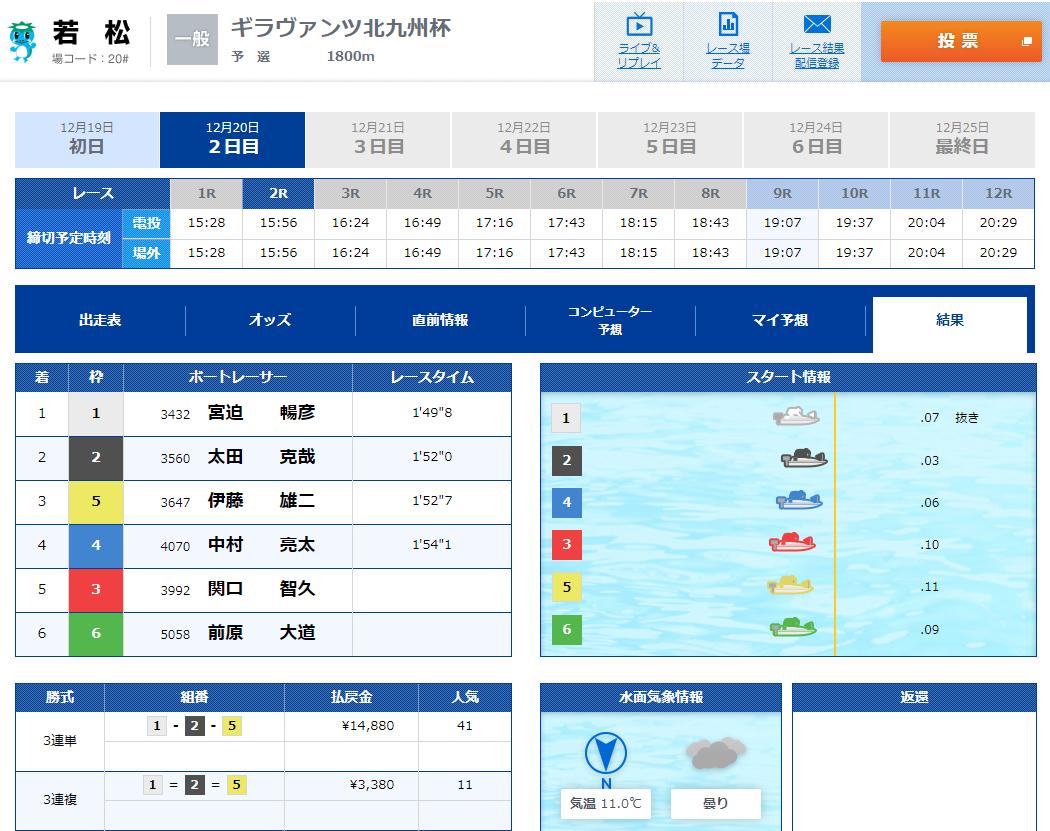 悪徳 競艇道(きょうていどう) 競艇予想サイトの口コミ検証や無料情報の予想結果も公開中 12月20日の無料情報(ナイター)1レース目結果不的中