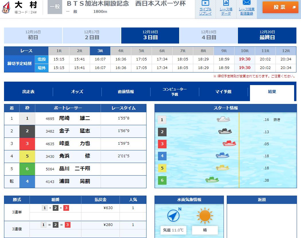 悪徳 競艇道(きょうていどう) 競艇予想サイトの口コミ検証や無料情報の予想結果も公開中 12月20日の無料情報(ナイター)2レース目結果不的中