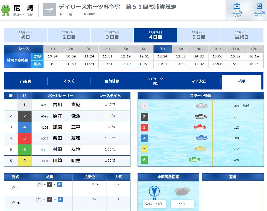 優良 SPEED(スピード) 競艇予想サイトの口コミ検証や無料情報の予想結果も公開中 11月26日の無料情報結果