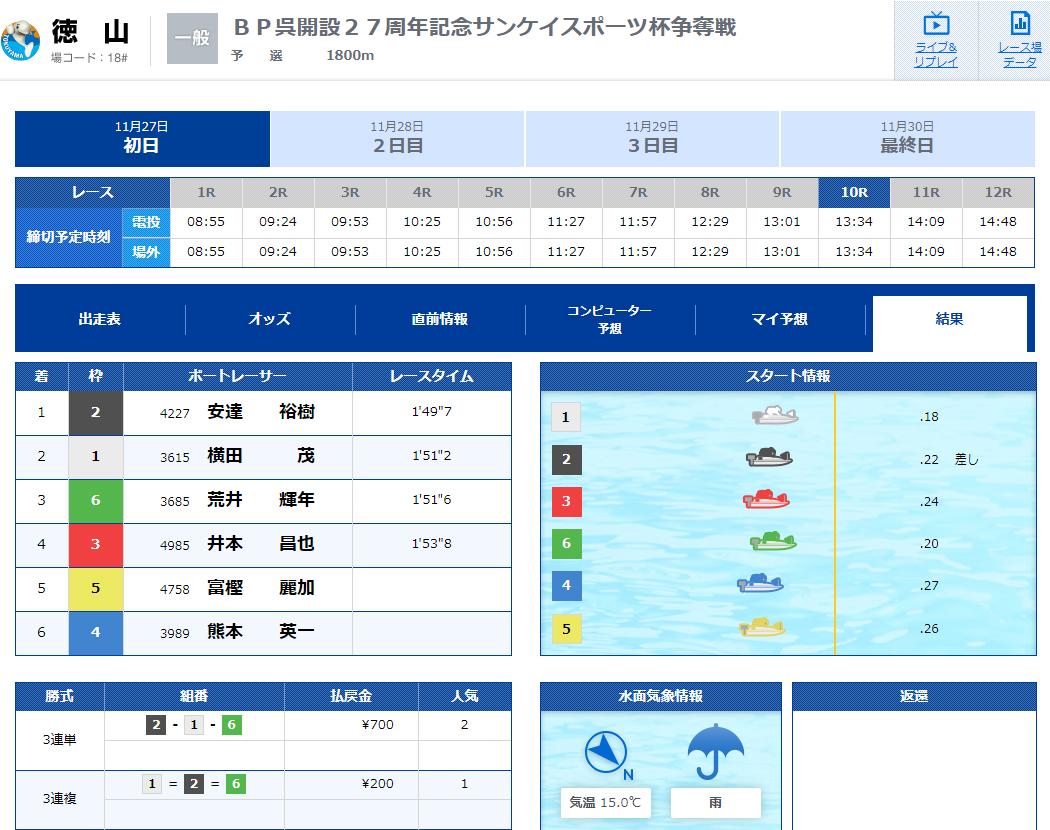 優良 SPEED(スピード) 競艇予想サイトの口コミ検証や無料情報の予想結果も公開中 11月27日の無料情報結果