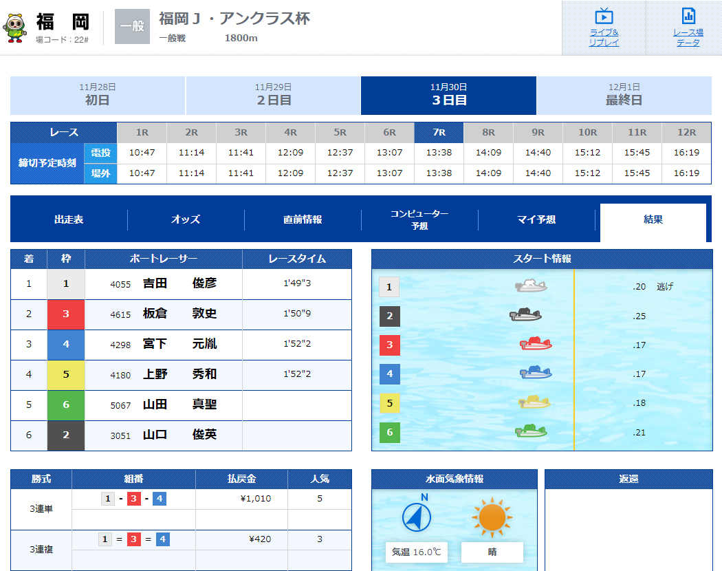 優良 SPEED(スピード) 競艇予想サイトの口コミ検証や無料情報の予想結果も公開中 11月30日の無料情報結果