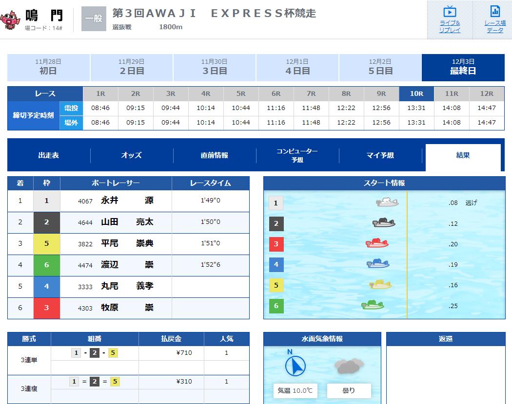 優良 SPEED(スピード) 競艇予想サイトの口コミ検証や無料情報の予想結果も公開中 12月3日無料情報結果