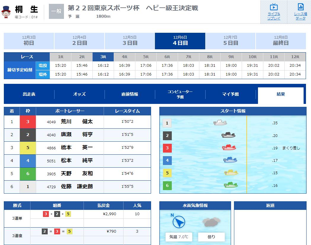 優良 SPEED(スピード) 競艇予想サイトの口コミ検証や無料情報の予想結果も公開中 12月6日有料コロガシプランLOW(ロウ)1レース目結果