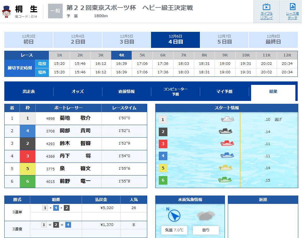 優良 SPEED(スピード) 競艇予想サイトの口コミ検証や無料情報の予想結果も公開中 12月6日有料コロガシプランLOW(ロウ)2レース目結果