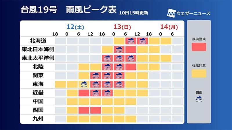 台風19号交通やインフラへの影響も 競艇も荒れるレース ボートレース