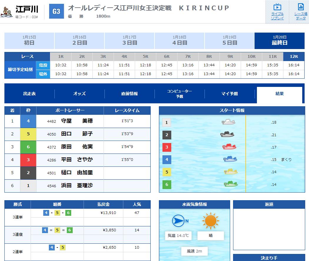 競艇G3オールレディース江戸川 KIRINCUP優勝戦 結果、3連単の払戻金は13,910円(47番人気) ボートレース江戸川
