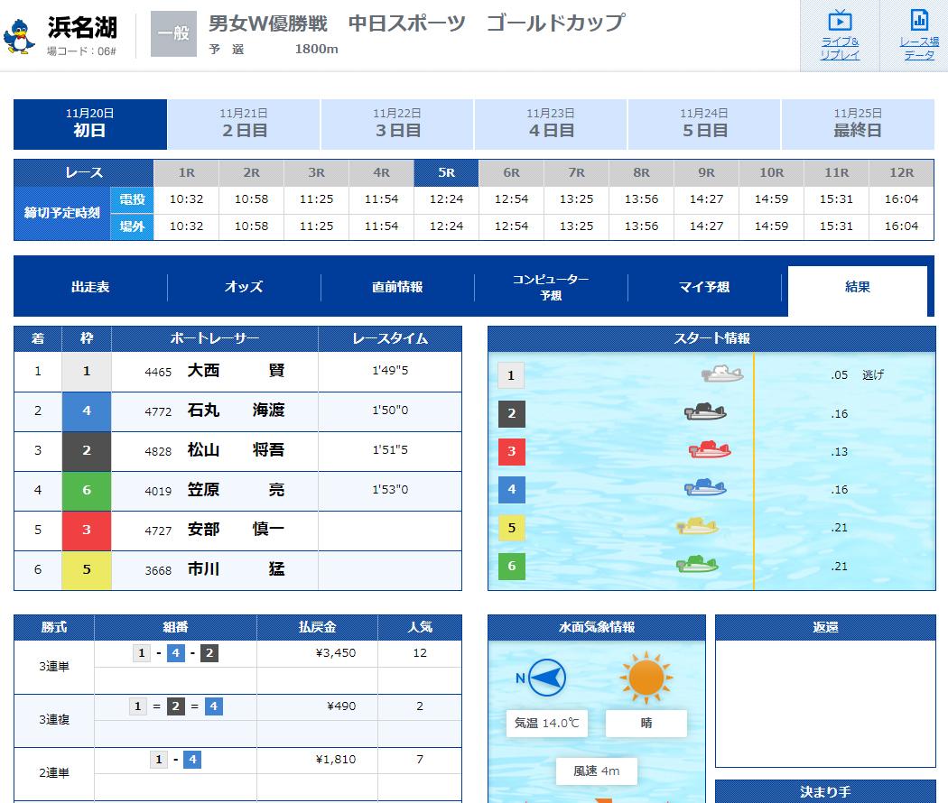 悪徳競艇予想サイト BOATコンサルティング(ボートコンサルティング) ドメイン取得日以前のレースが載っている 口コミ検証や無料情報の予想結果も公開中