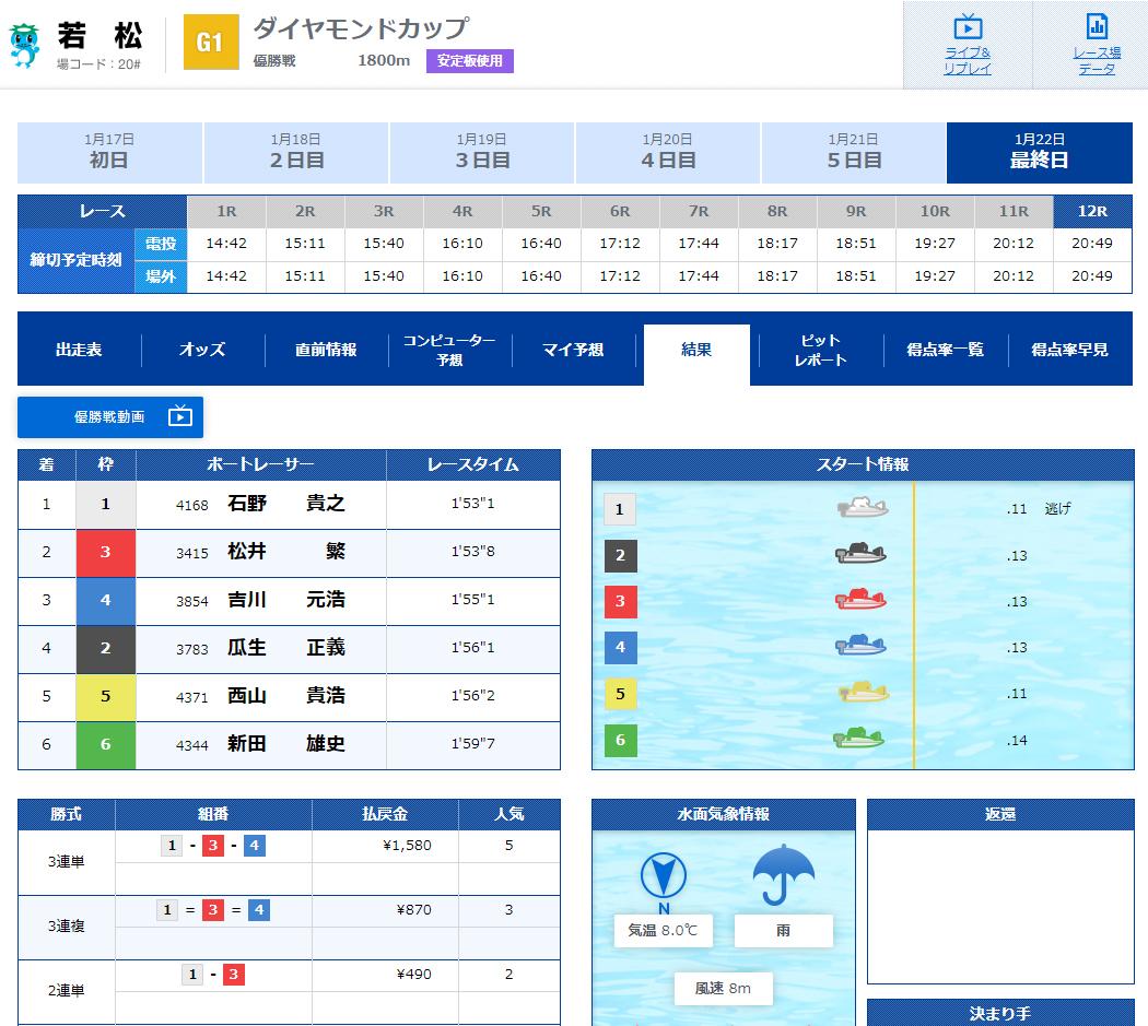 2020年G1ダイヤモンドカップ優勝戦 結果、3連単の払戻金は1580円(5番人気) ボートレース若松・競艇場