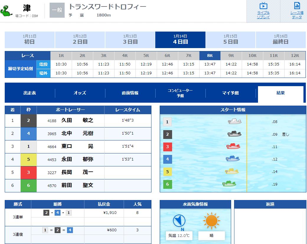 優良 競艇LINER(ライナー)プランRED 2020年1月14日結果 競艇予想サイトの口コミ検証や無料情報の予想結果も公開中