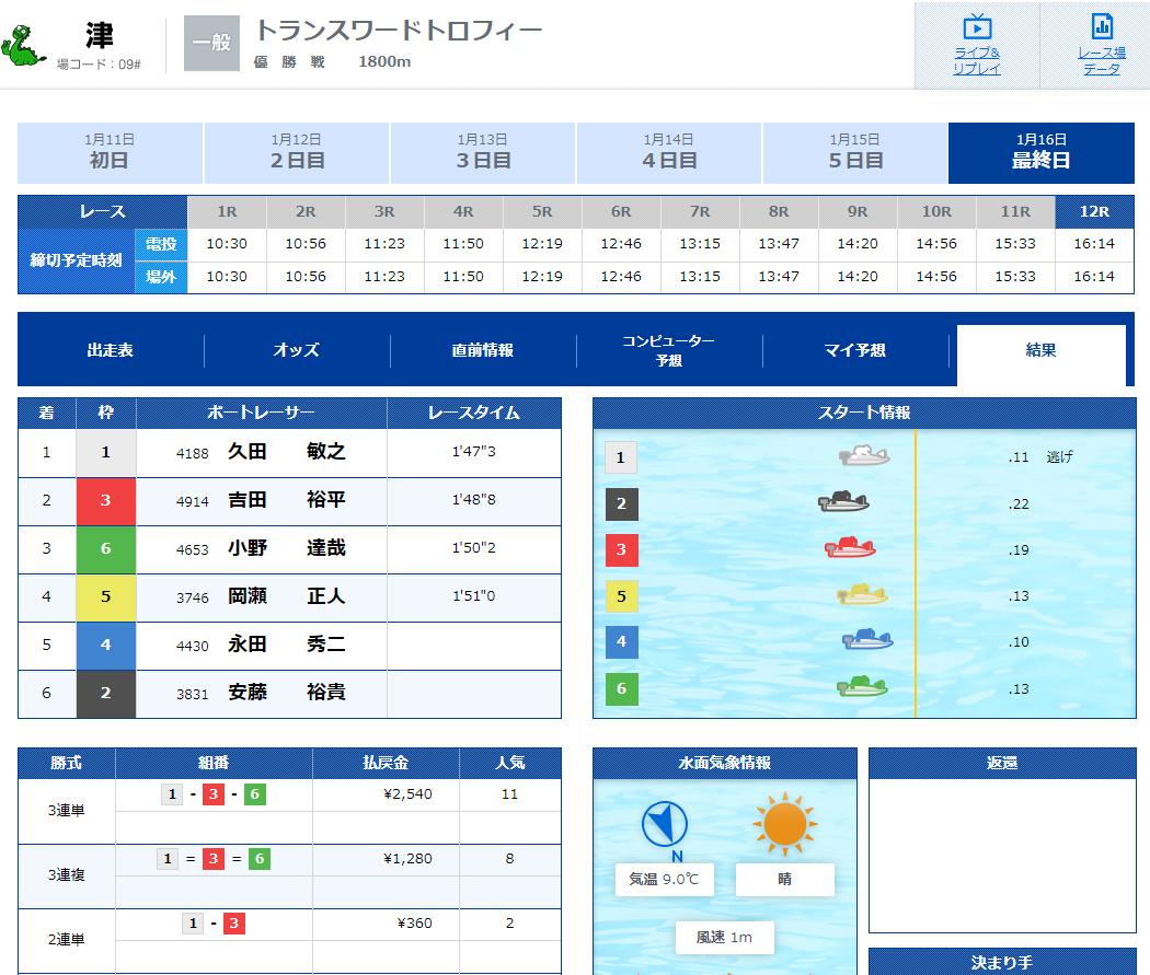 優良 競艇SPEED(競艇スピード)の有料プランLOW(ロウ)2020年1月16日コロガシレース結果 競艇予想サイトの口コミ検証や無料情報の予想結果も公開中