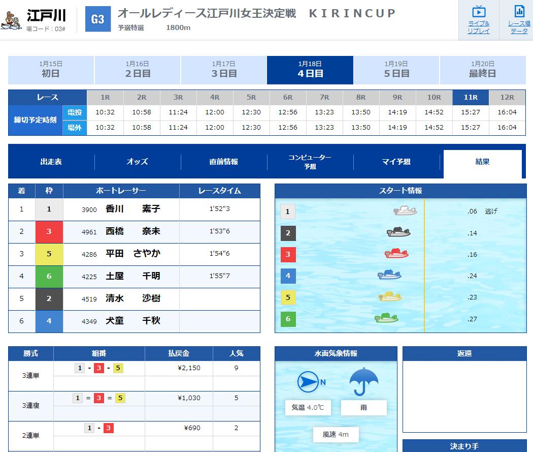優良 競艇SPEED(競艇スピード)の有料プランSECOND(セカンド)2020年1月18日コロガシレース結果 競艇予想サイトの口コミ検証や無料情報の予想結果も公開中
