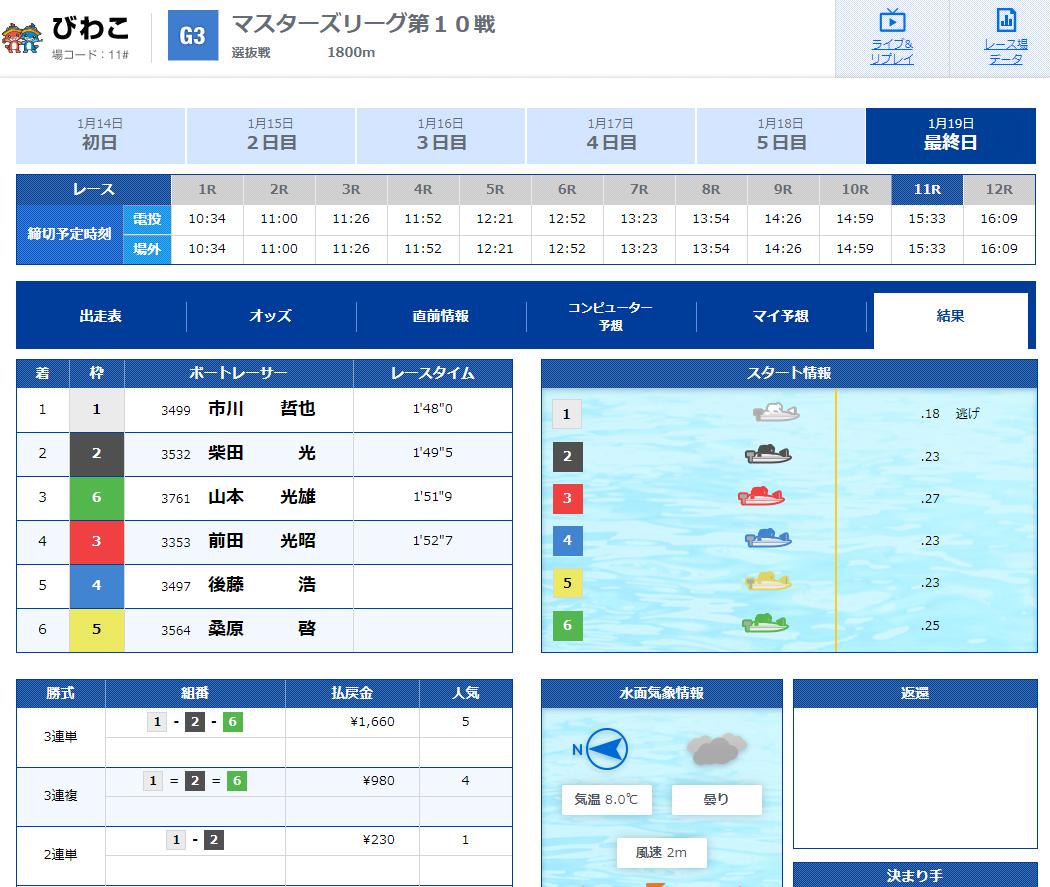 優良 競艇SPEED(競艇スピード)の有料プランLOW(ロウ)2020年1月19日2レース目結果 競艇予想サイトの口コミ検証や無料情報の予想結果も公開中