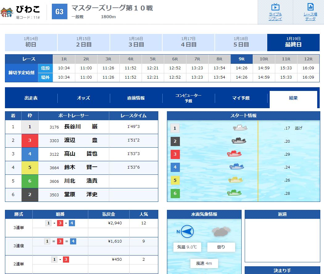 優良 競艇SPEED(競艇スピード)の有料プランLOW(ロウ)2020年1月19日1レース目結果 競艇予想サイトの口コミ検証や無料情報の予想結果も公開中