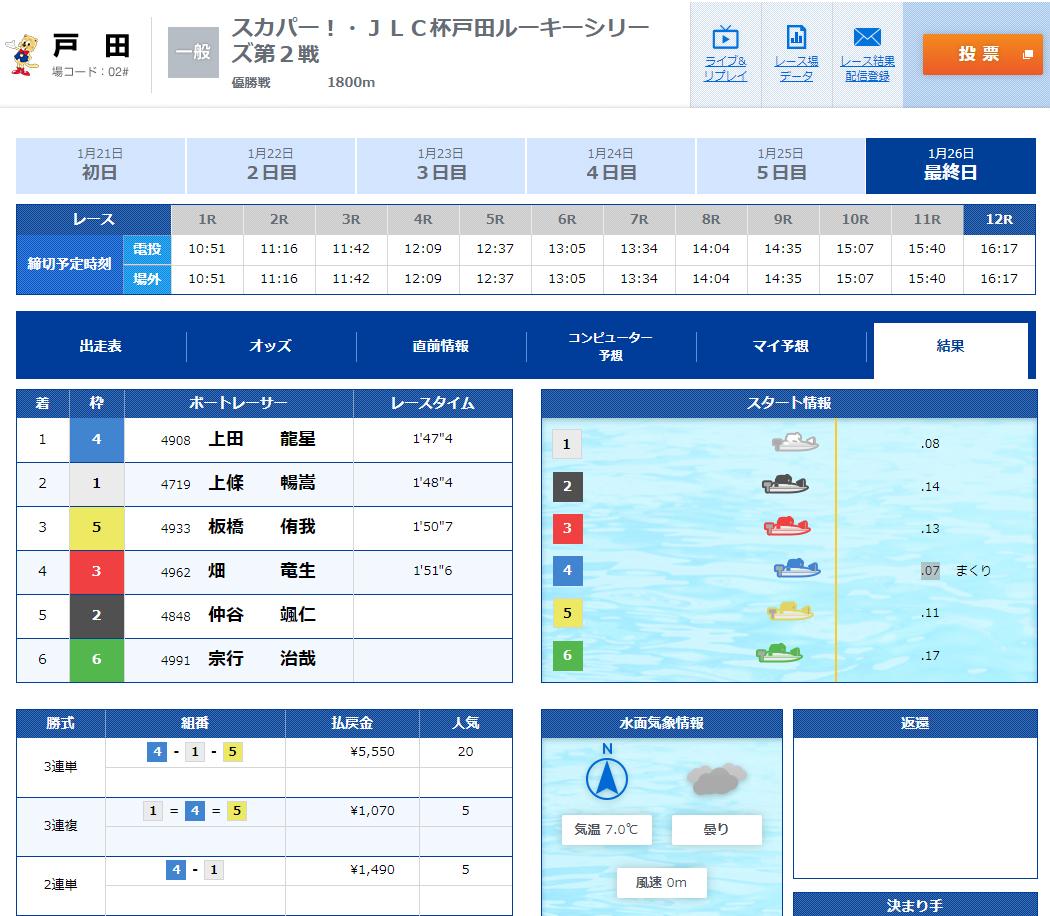 2020年戸田ルーキーシリーズ優勝戦 結果、3連単の払戻金は5,550円(20番人気) 戸田競艇場・ボートレース戸田