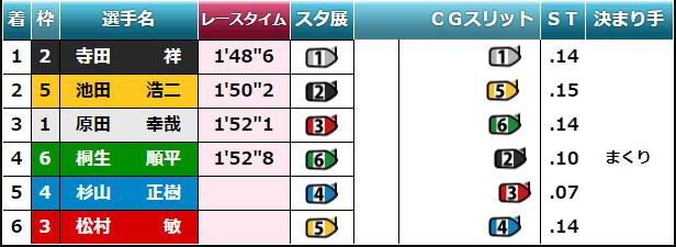 2020年初G1 徳山周年「徳山クラウン争奪戦」優勝戦 スタート展示は1236/45だったものの、本番では156/234 ボートレース徳山・競艇