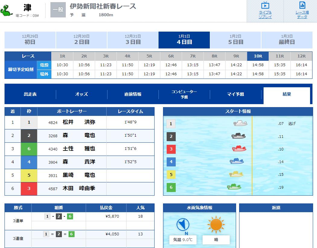 V-MAX(ブイマックス) 優良競艇予想サイトの口コミ検証や無料情報の予想結果も公開中 2020年1月1日『SUPER×RACE』1レース目結果