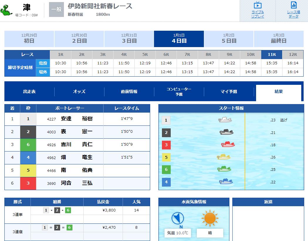 V-MAX(ブイマックス) 優良競艇予想サイトの口コミ検証や無料情報の予想結果も公開中 2020年1月1日『SUPER×RACE』コロガシ結果