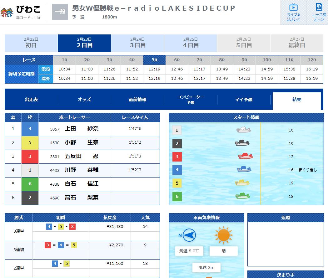2020年2月23日一般戦「男女W優勝戦e−radioLAKESIDECUP」5R結果 上田紗奈選手がデビュー初勝利!ボートレースびわこ・競艇