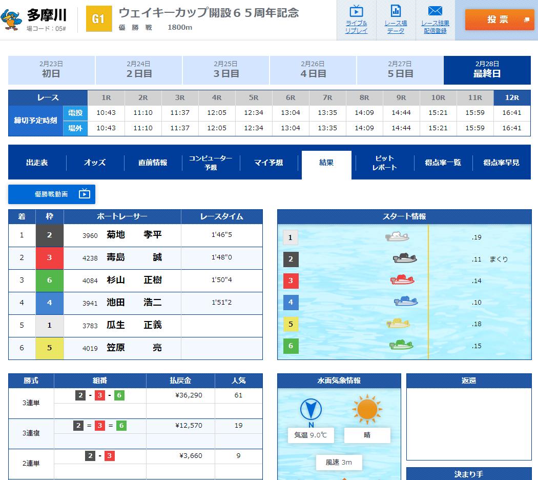 【競艇G1】2020年ウェイキーカップ優勝戦 結果  ボートレース多摩川