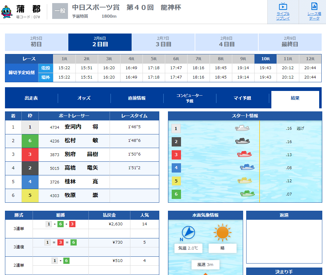 優良 競艇ブルーオーシャン(競艇BLUE OCEAN)の有料プラン「ナイターmini」2020年2月6日コロガシ結果 競艇予想サイトの口コミ検証や無料情報の予想結果も公開中