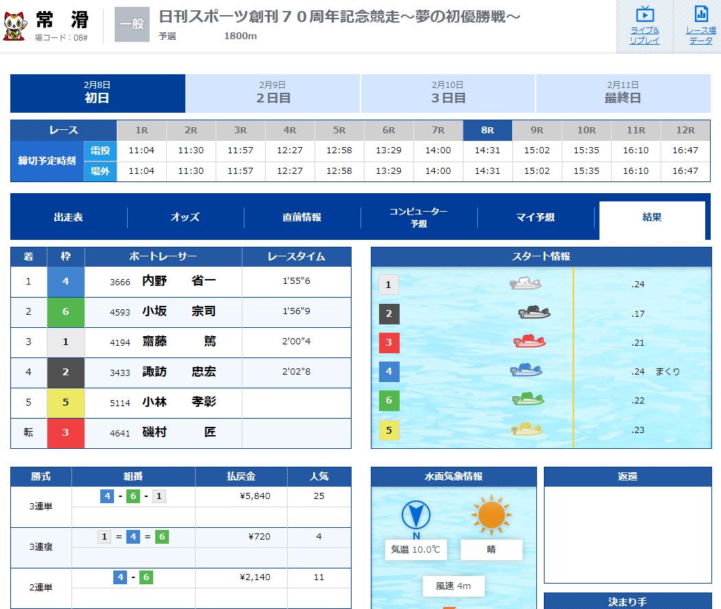 優良 競艇ブルーオーシャン(競艇BLUE OCEAN)の有料プラン「デイレースベーシック」2020年2月8日1レース目結果 競艇予想サイトの口コミ検証や無料情報の予想結果も公開中