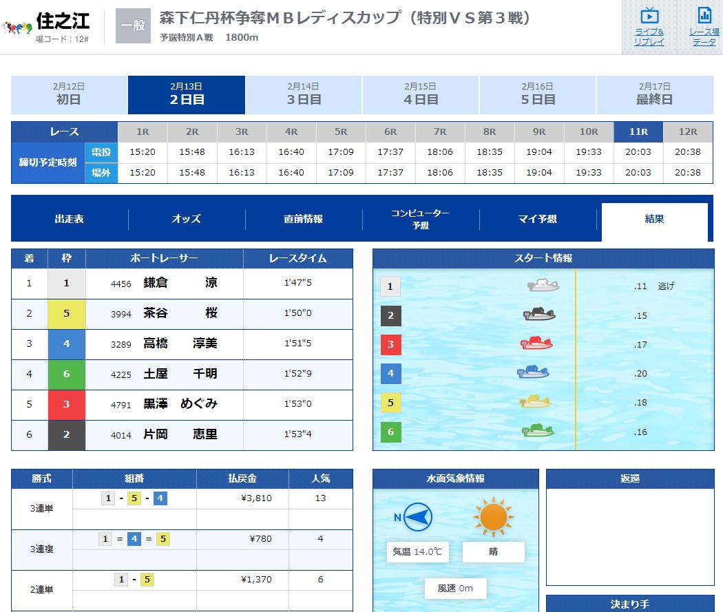 優良 競艇ブルーオーシャン(競艇BLUE OCEAN)の有料プラン「ナイターmini」2020年2月13日コロガシ結果 競艇予想サイトの口コミ検証や無料情報の予想結果も公開中