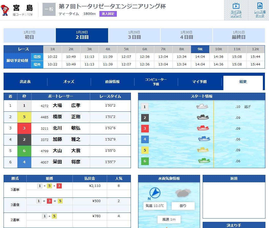 船国無双(せんごくむそう) 優良競艇予想サイト・悪徳競艇予想サイトの口コミ検証や無料情報の予想結果も公開中 2019年1月28日有料情報「第二陣」1レース目結果