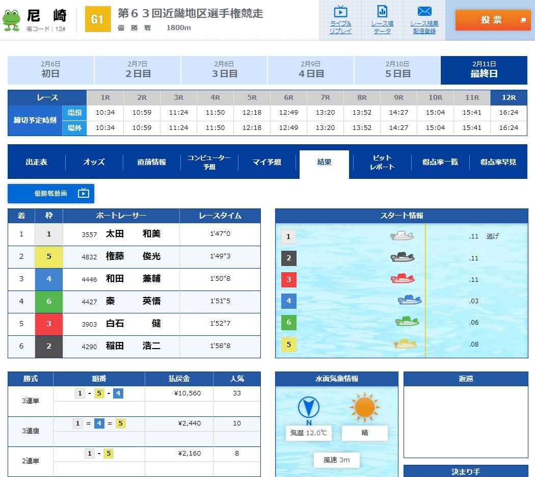 競艇G12020近畿地区選手権競走優勝は太田和美選手 ボートレース尼崎