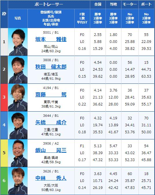 2020年2月25日宮島一般戦「ヘビー級王決定戦」の1R「メガトン特選」1枠をもぎ取ったのは坂本雅佳選手!ボートレース宮島