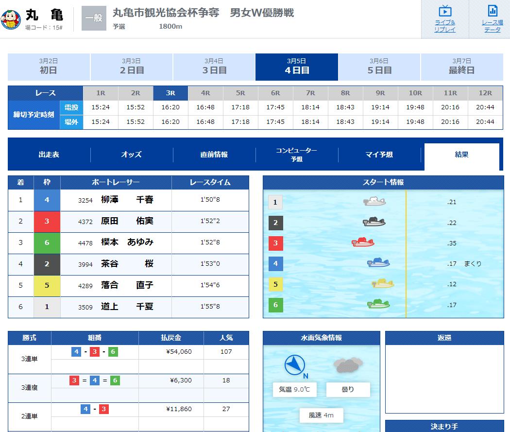 競艇IMPACT(インパクト) 優良競艇予想サイト・悪徳競艇予想サイトの口コミ検証や無料情報の予想結果も公開中 2020年3月5日 無料情報「ナイター」結果