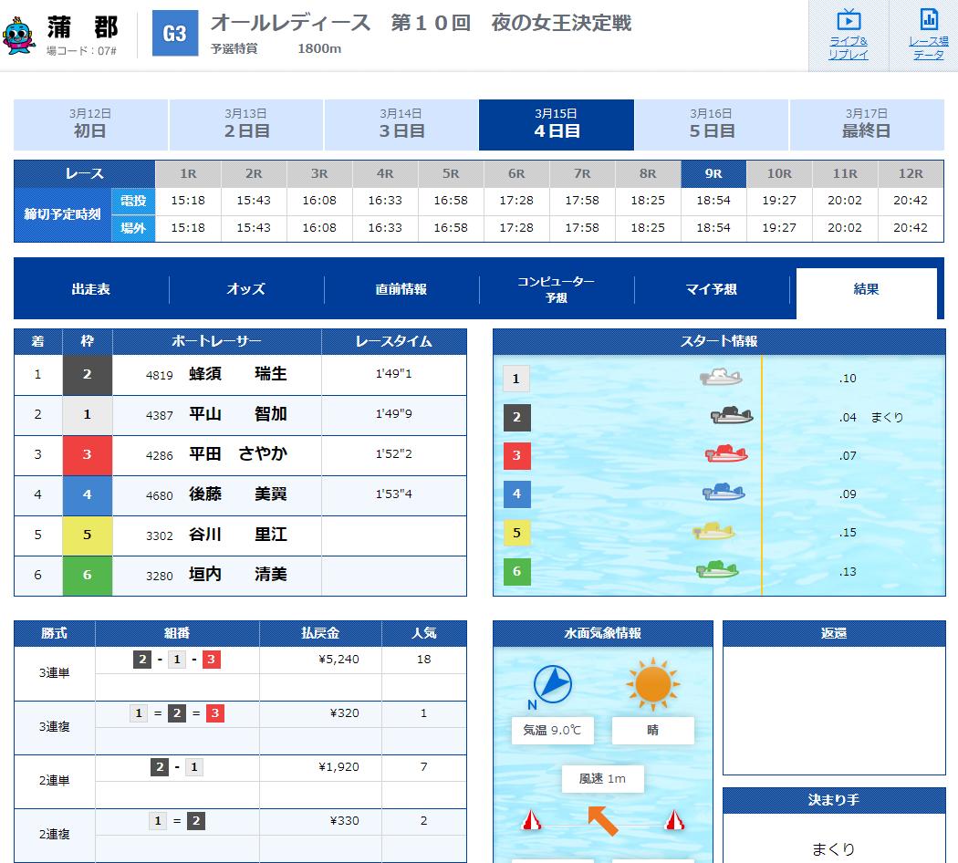 競艇IMPACT(インパクト) 優良競艇予想サイト・悪徳競艇予想サイトの口コミ検証や無料情報の予想結果も公開中 2020年3月15日 有料情報「3rd Impact」ナイター1レース目結果