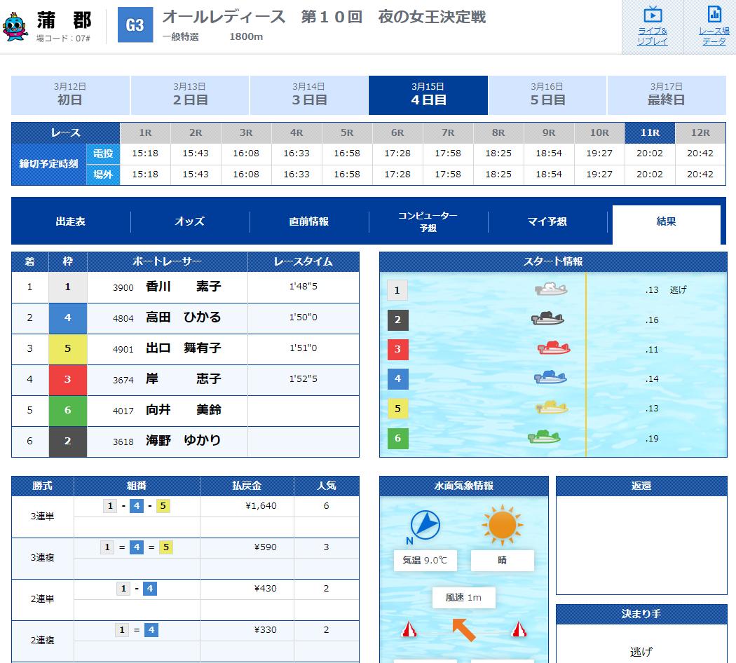 競艇IMPACT(インパクト) 優良競艇予想サイト・悪徳競艇予想サイトの口コミ検証や無料情報の予想結果も公開中 2020年3月15日 有料情報「3rd Impact」ナイターコロガシ結果