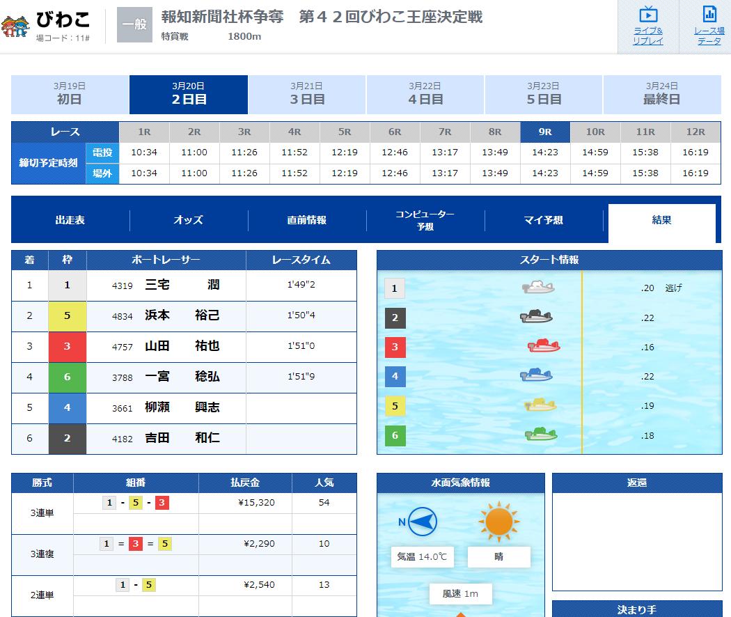 優良競艇予想サイト 競艇IMPACT(競艇インパクト)の有料プラン「3rd Impact(デイ)」2020年3月20日1レース目結果 競艇予想サイトの口コミ検証や無料情報の予想結果も公開中