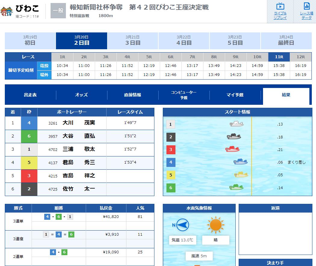 優良競艇予想サイト 競艇IMPACT(競艇インパクト)の有料プラン「3rd Impact(デイ)」2020年3月20日2レース目結果 競艇予想サイトの口コミ検証や無料情報の予想結果も公開中